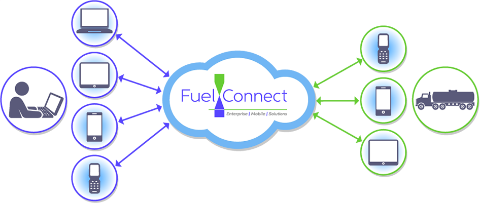 FuelConnect is the simplest, most complete web-enabled solution to streamline your fuel delivery logistics business. Click on the image to find out more...