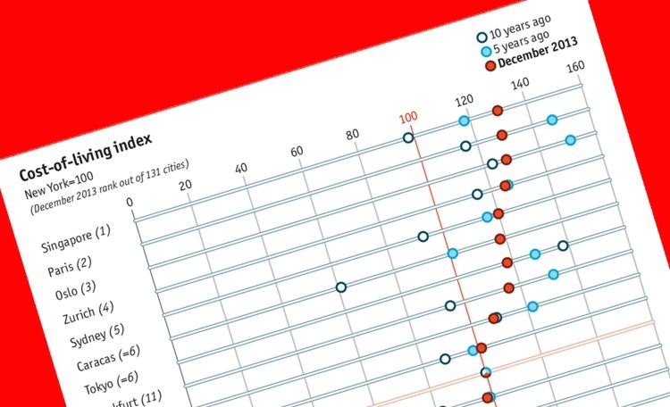 Tokyo, som länge räknades som världens dyraste stad (för den utländske affärsmannen, ska vi tillägga), har nu ramlat ned i rankningen på grund av yenens sjunkande värdering.  Bild: The Economist
