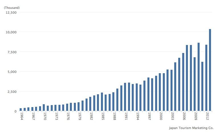 Efter sjunkande antal turister 2007 och 2011, av uppenbara orsaker, så stiger nu antalet brant (klicka för större bild).
