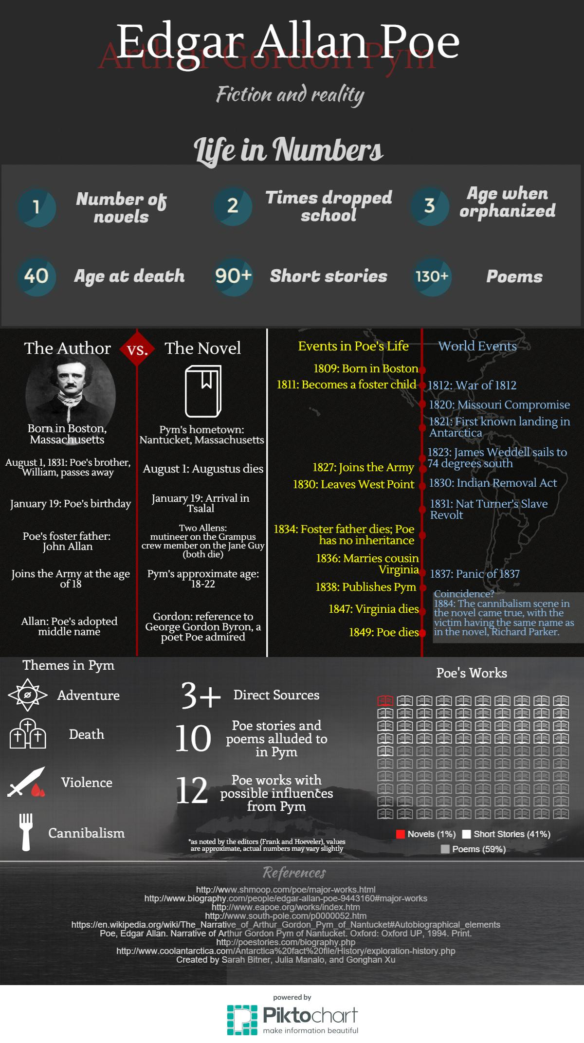 Allan Poe Infographic- Final _2_.jpeg