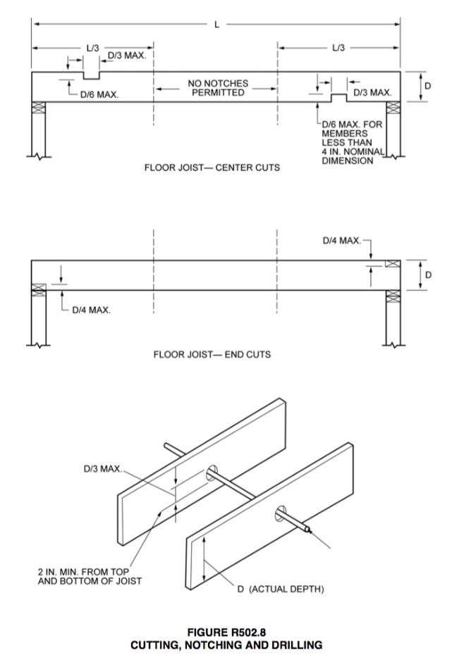 Michigan Residential Code - Joist Cutting, Notching and Drilling