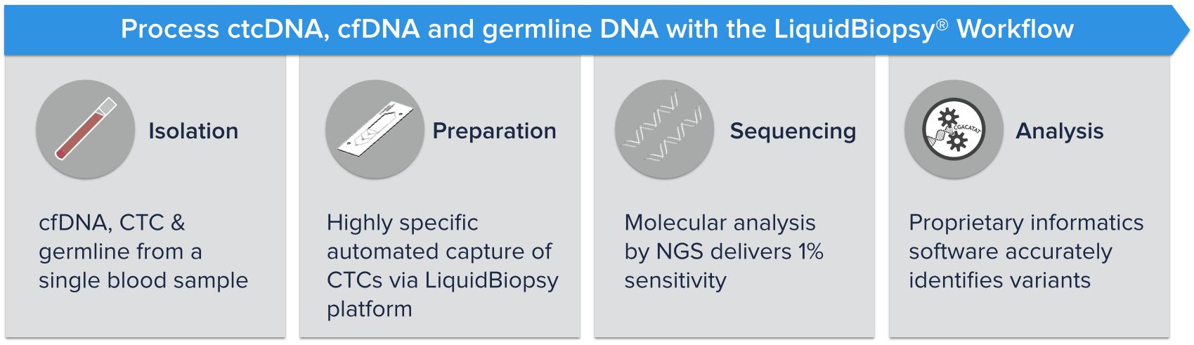 Cynvenio LiquidBiopsy Workflow