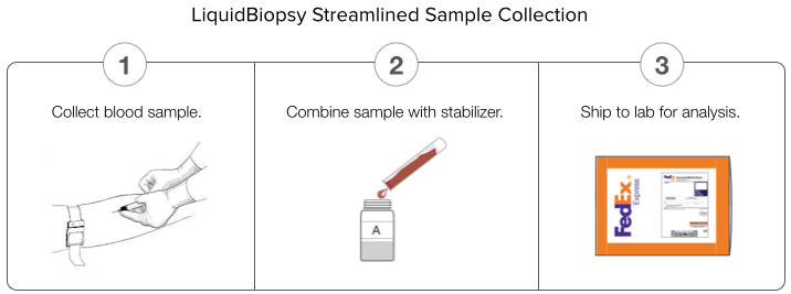 Kits provide 4-day sample stability and allowunrefrigerated transport.