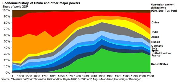 The Economic History of the Last 2,000 Years in 1 Little Graph