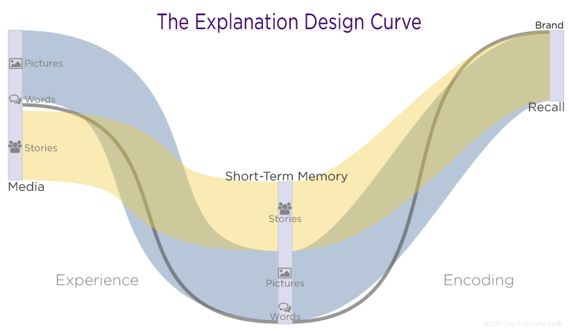 The-Explanation-Design-Curve.png