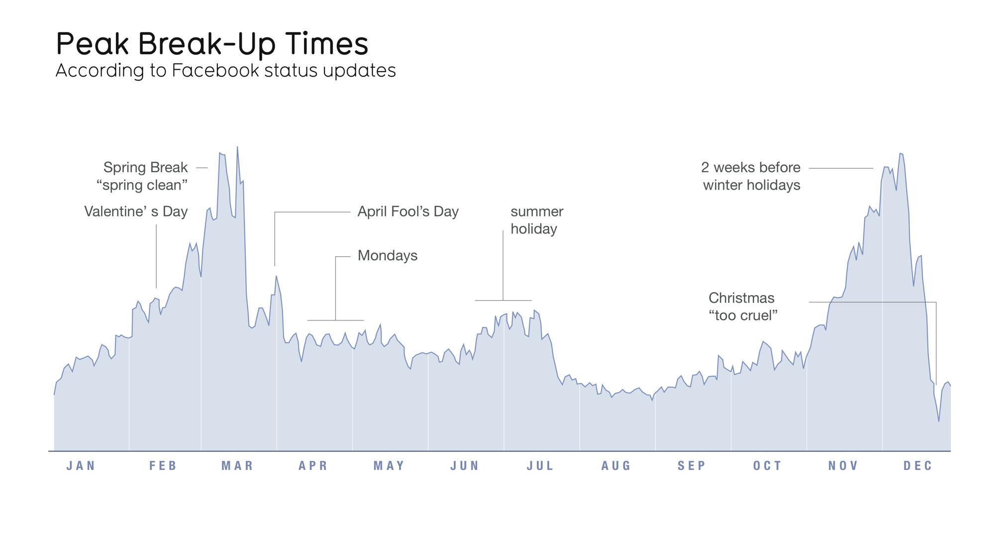 peak-break-up-times.jpg