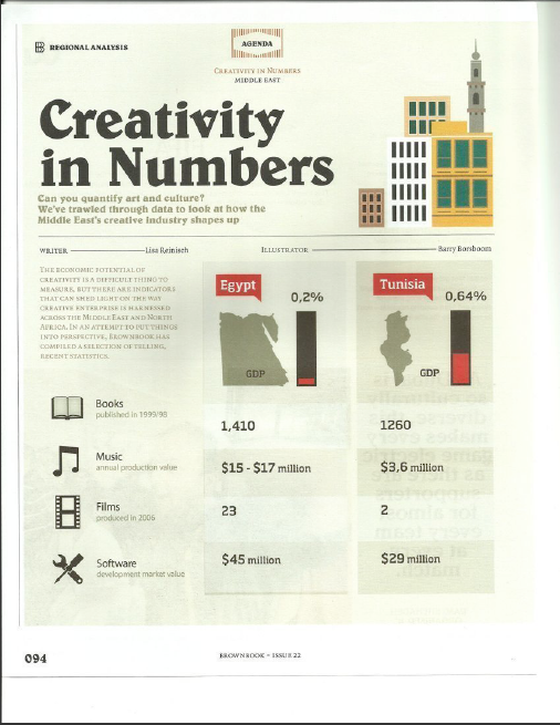 An infographic feature about the creative industries in the Middle East and North Africa for brownbook magazine, Dubai.  Click image to open PDF.