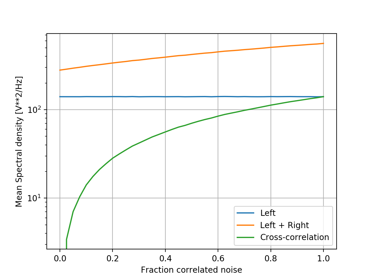 Simulated noise floor as a function of the fraction of noise common to both signals.