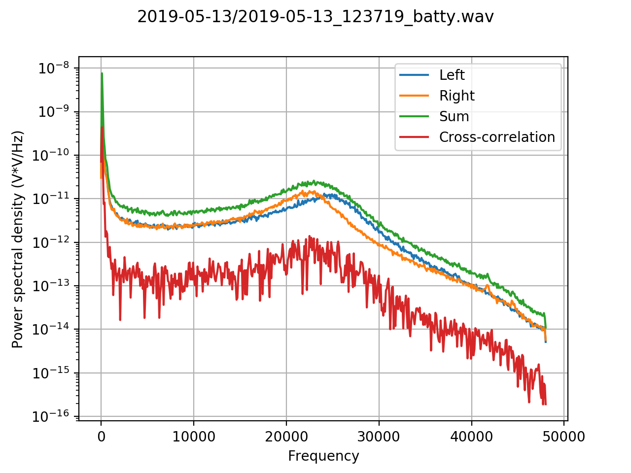 The noise floor for two microphones, their sum and cross-correlation