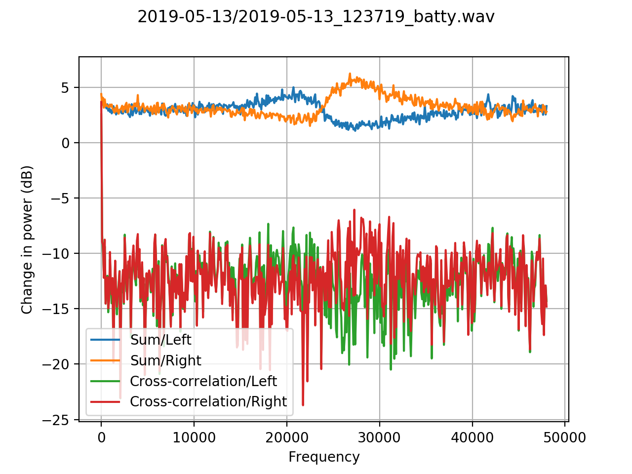 Comparison of noise floors on individual microphones with summed and crossed-correlated signals.