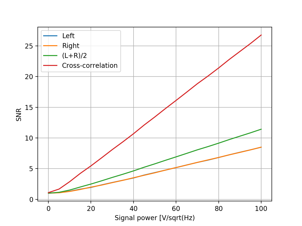 Signal to noise ratio (SNR) as a function of simulated input signal strength