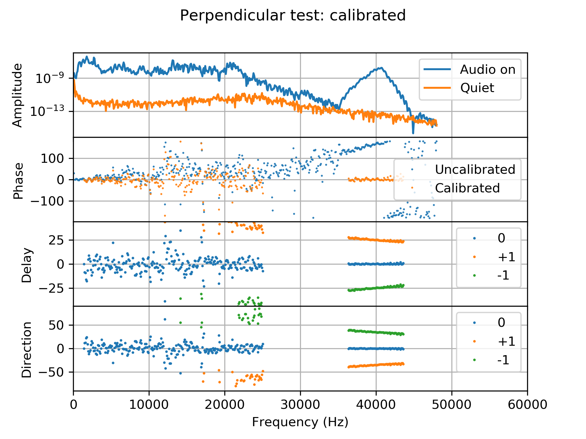 Perpendicular data calibrated with a solution obtained 10 seconds earlier. The second panel shows the uncalibrated (blue) and calibrated (orange) phases. Calibrated delays and directions are shown in the lower two panels.