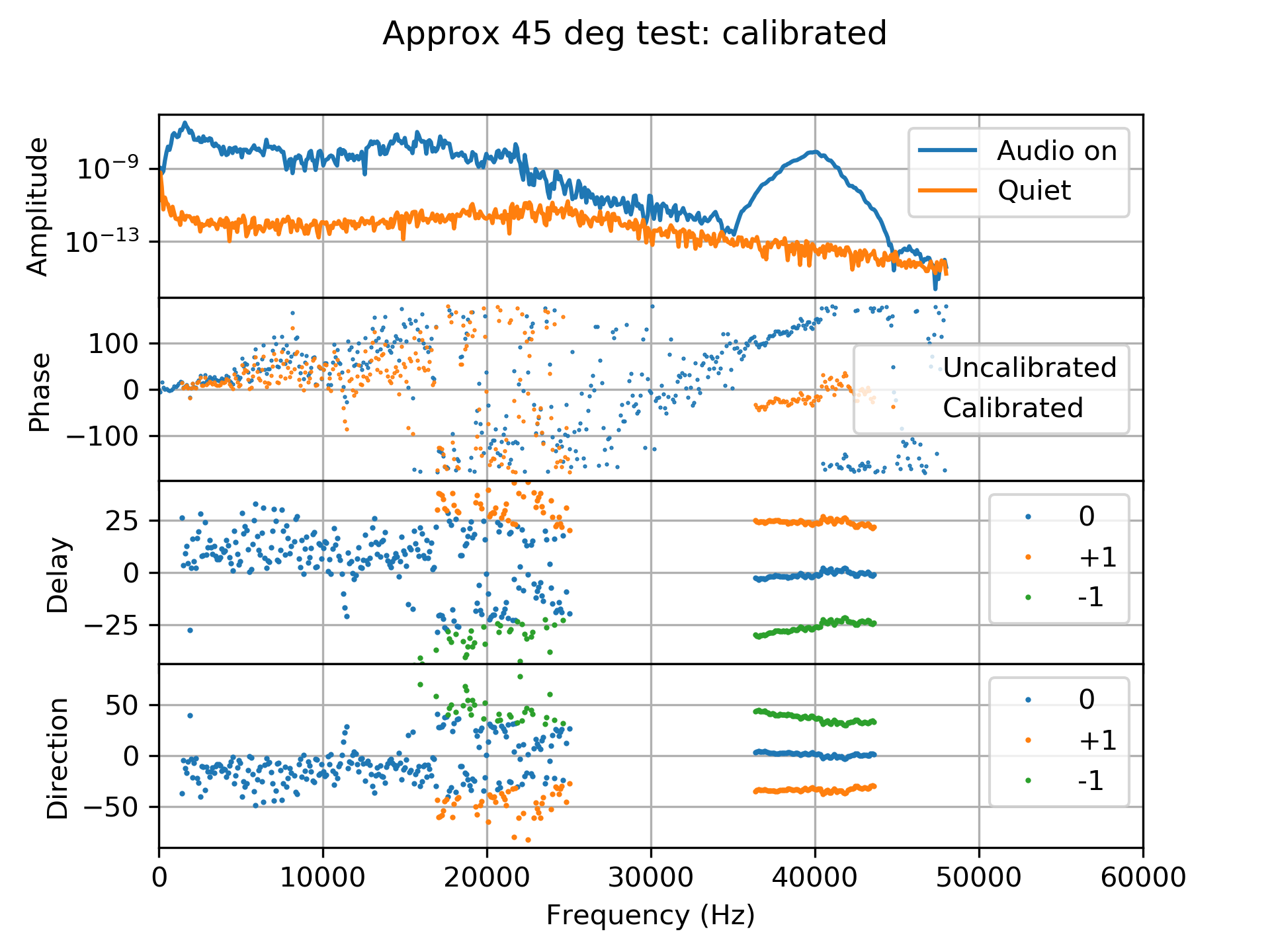 Data taken with the baseline at about 45 deg to the sound direction, calibrated with a solution obtained 2 minutes earlier. The second panel shows the uncalibrated (blue) and calibrated (orange) phases. Calibrated delays and directions are shown in the lower two panels.