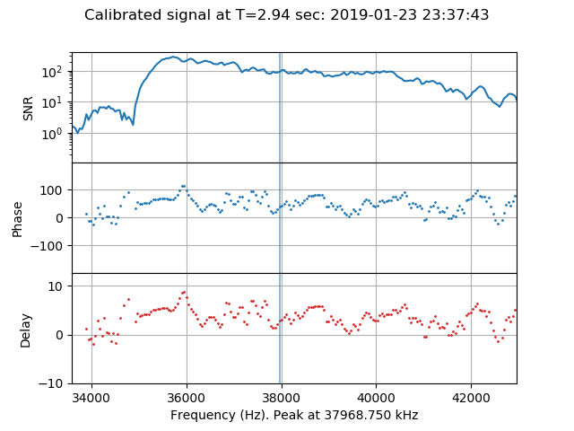 Amplitude, phase and delay against frequency for a 0.02 sec sample.