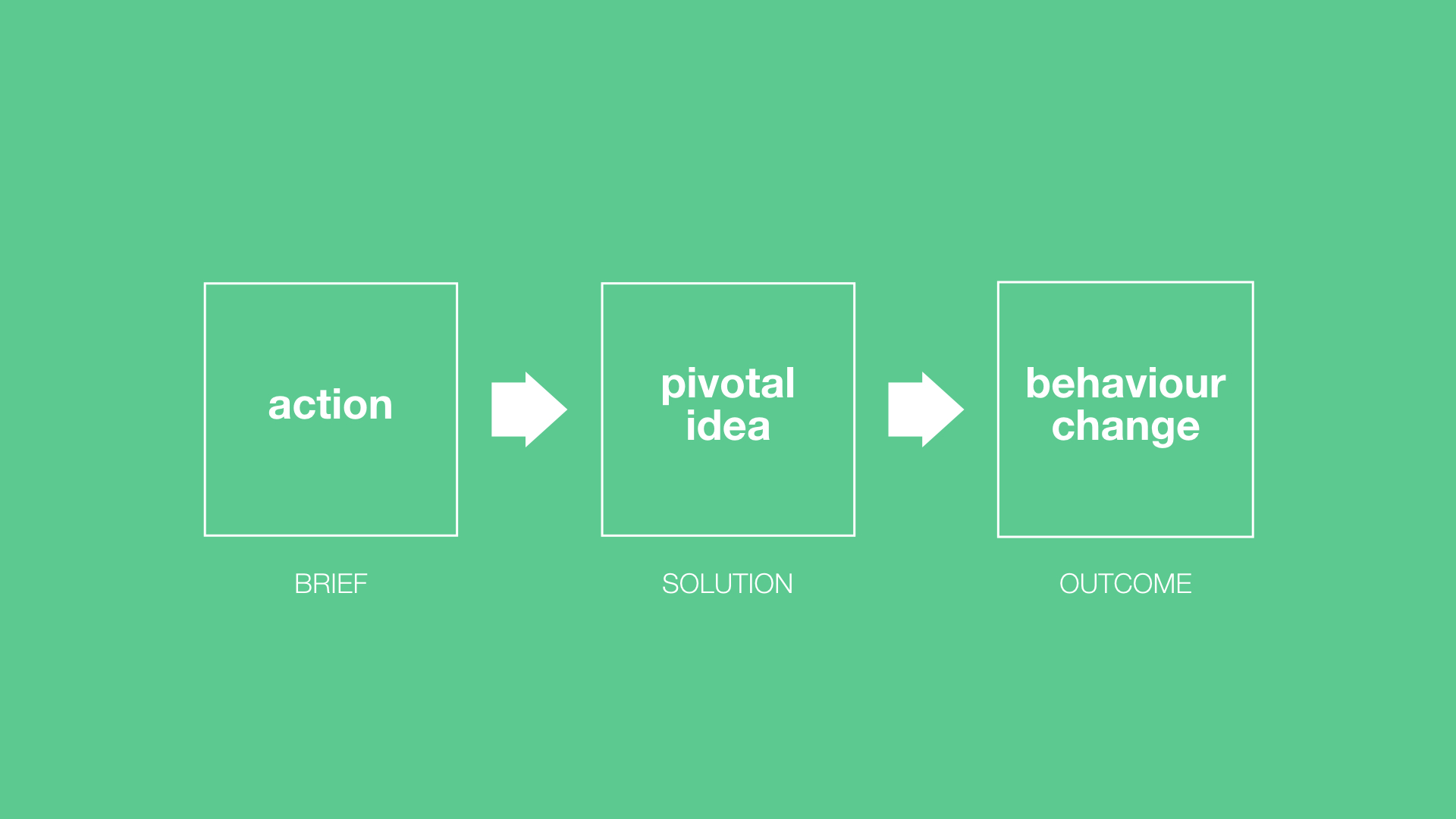 Brand Experience & Activation model