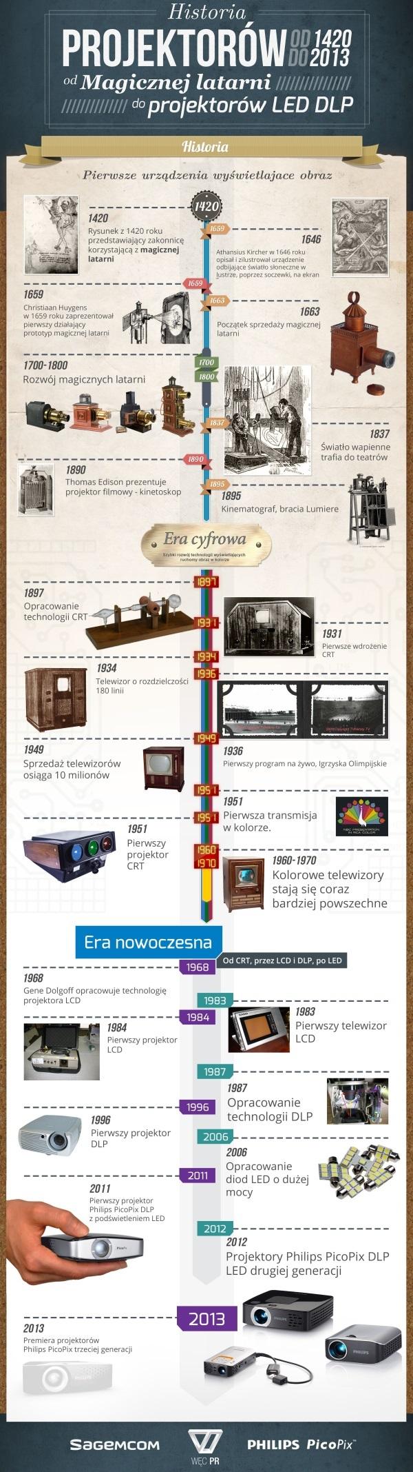 historiaprojektorow-mini-600px.jpg