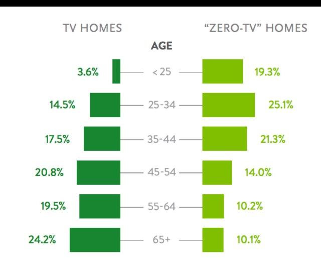 zero-tv-homes.jpg
