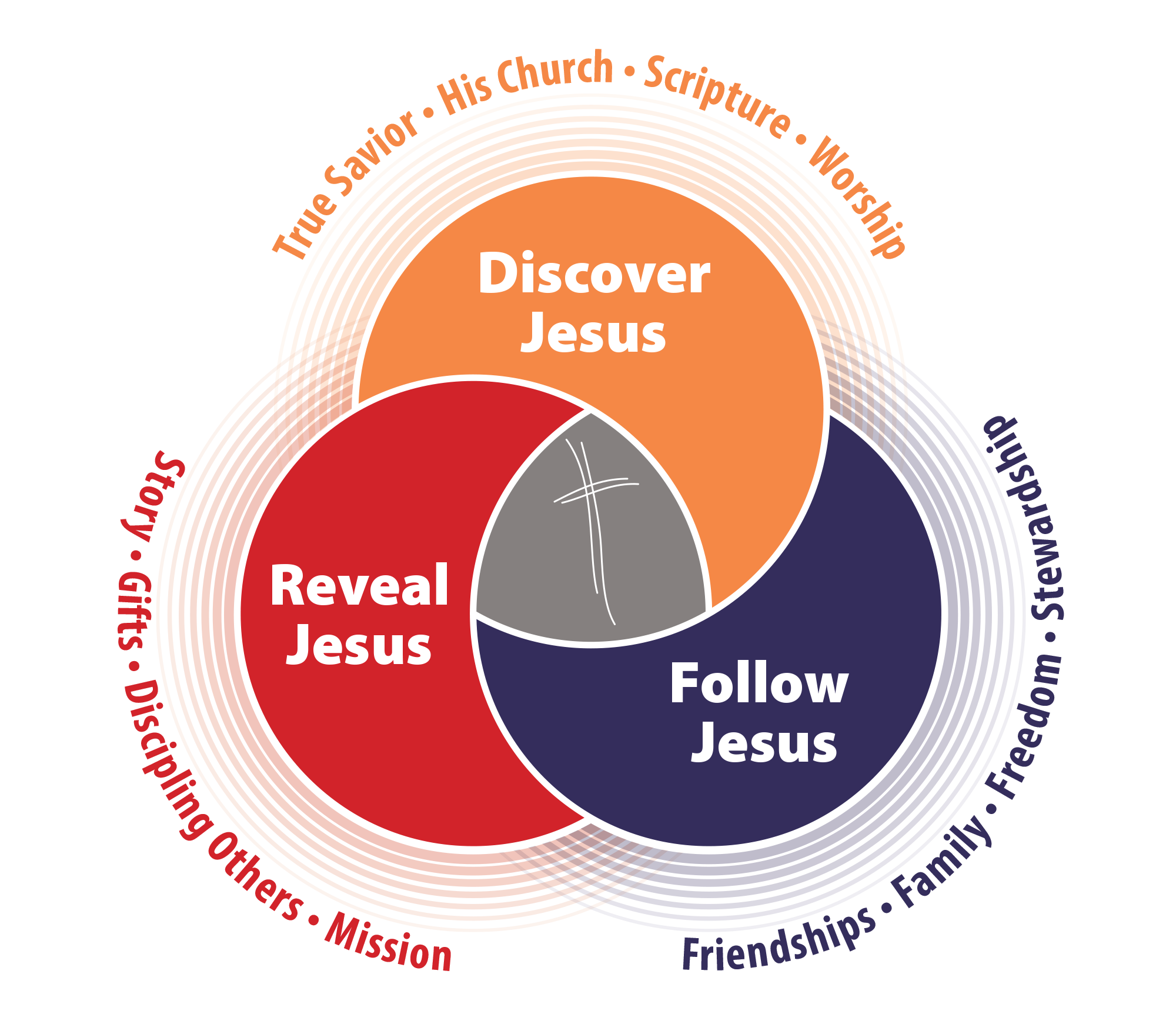 discipleship-process-all.png
