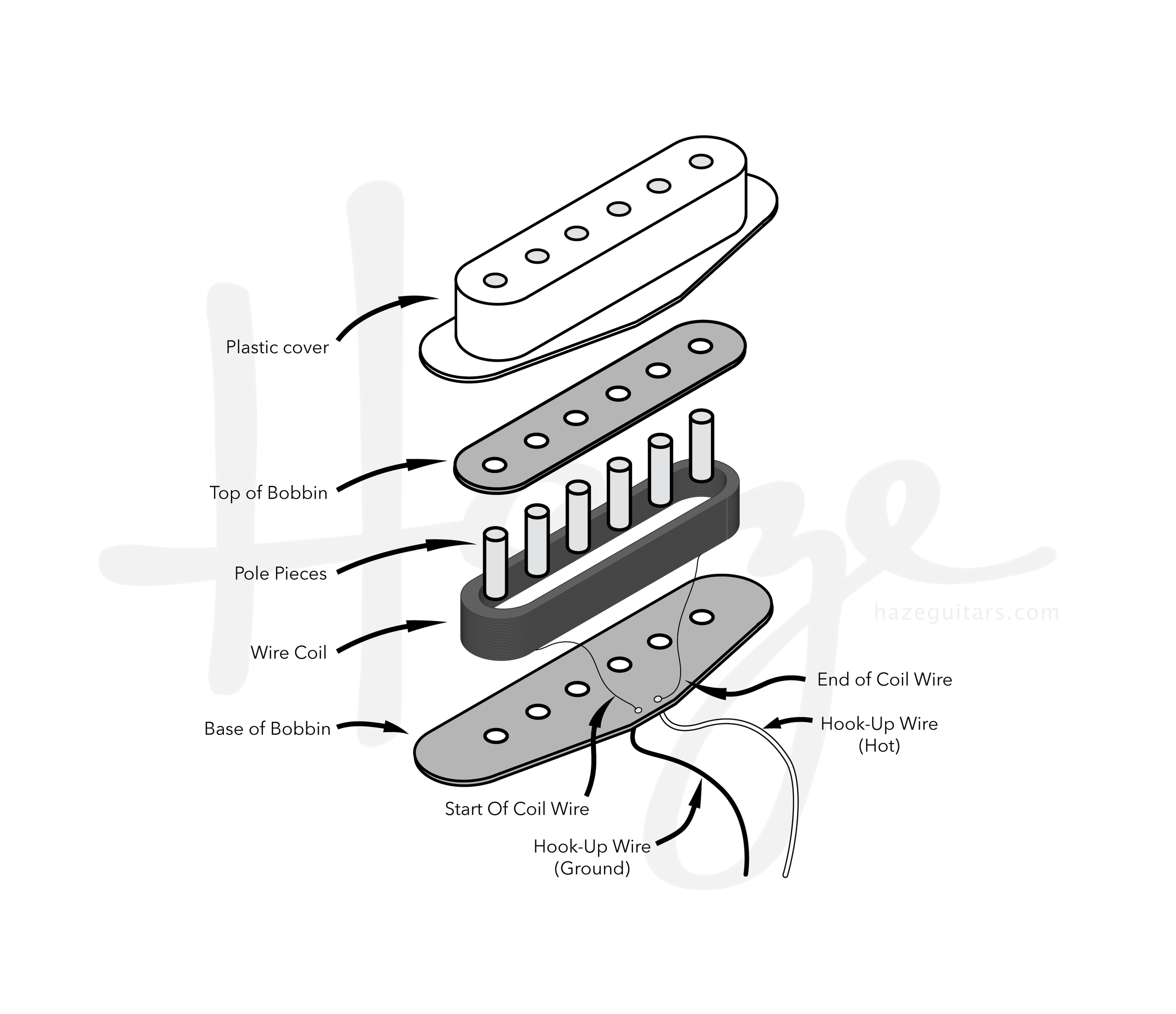 Single Coil Pickup - Exploded View