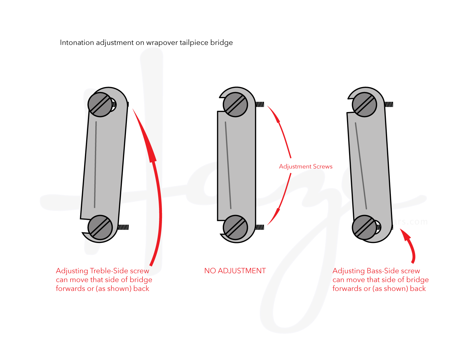 Adjusting 'grub' screws alters angle of bridge and therefore overall intonation.