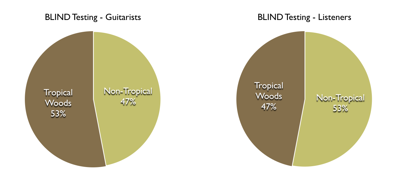 Listening Tests - Tropical Vs. Non-Tropical Woods - BLIND TESTING