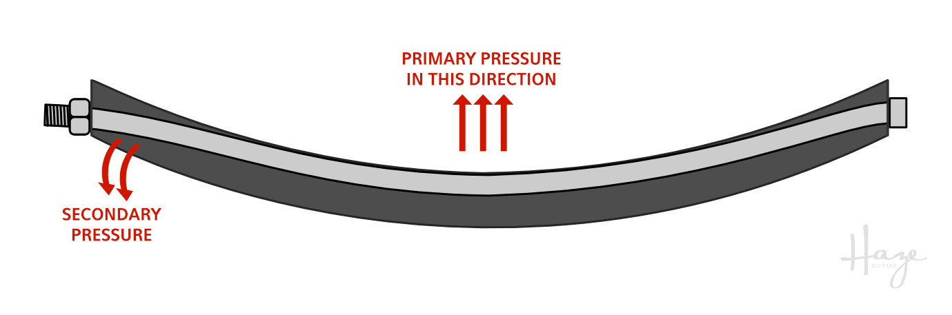 VERY exaggerated illustration of truss rod operation in curved neck channel