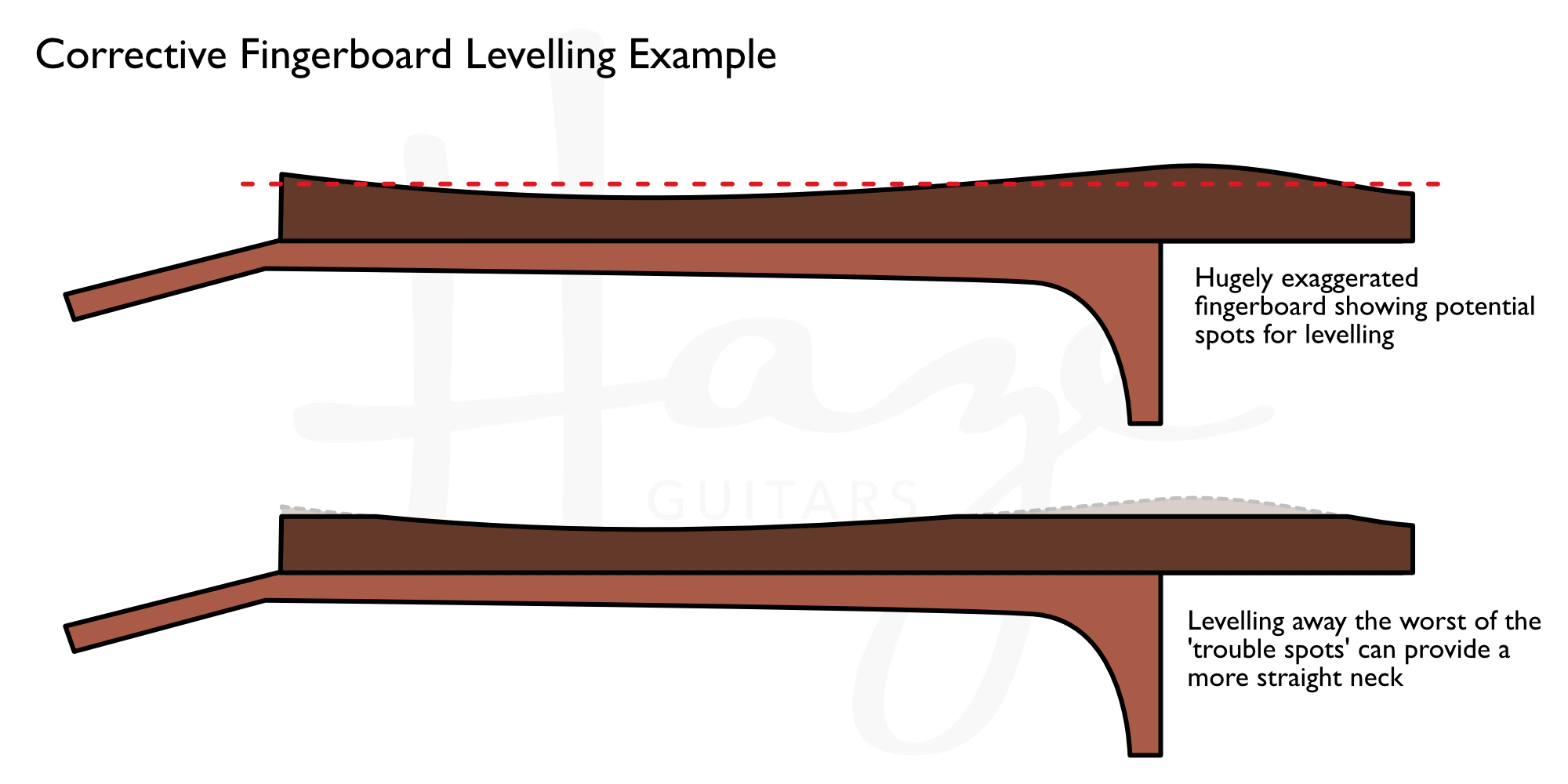 Levelling a fingerboard during refret to help straighten neck
