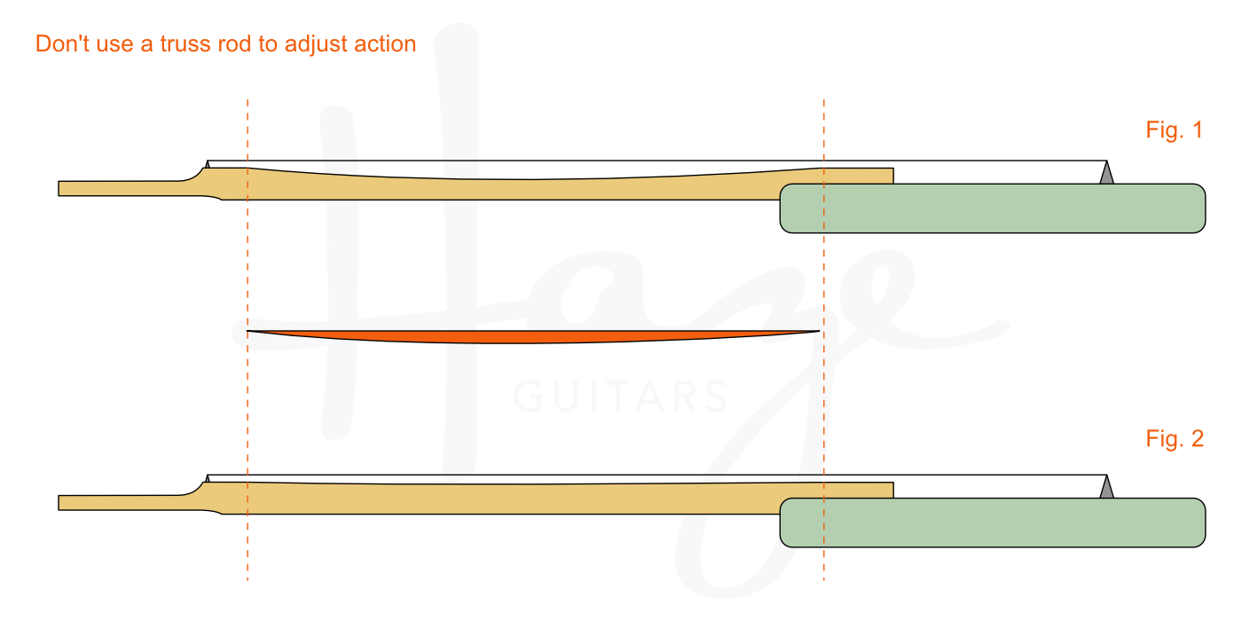 A Truss Rod Is Not For Adjusting Action Haze Guitars
