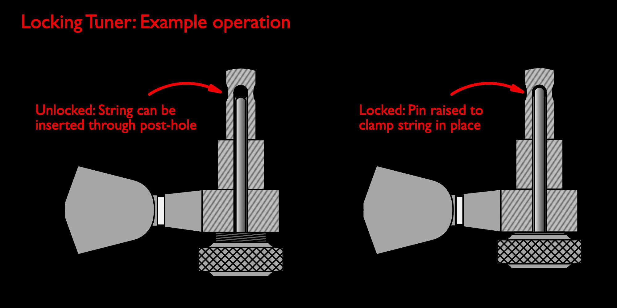 Basic locking tuner operation