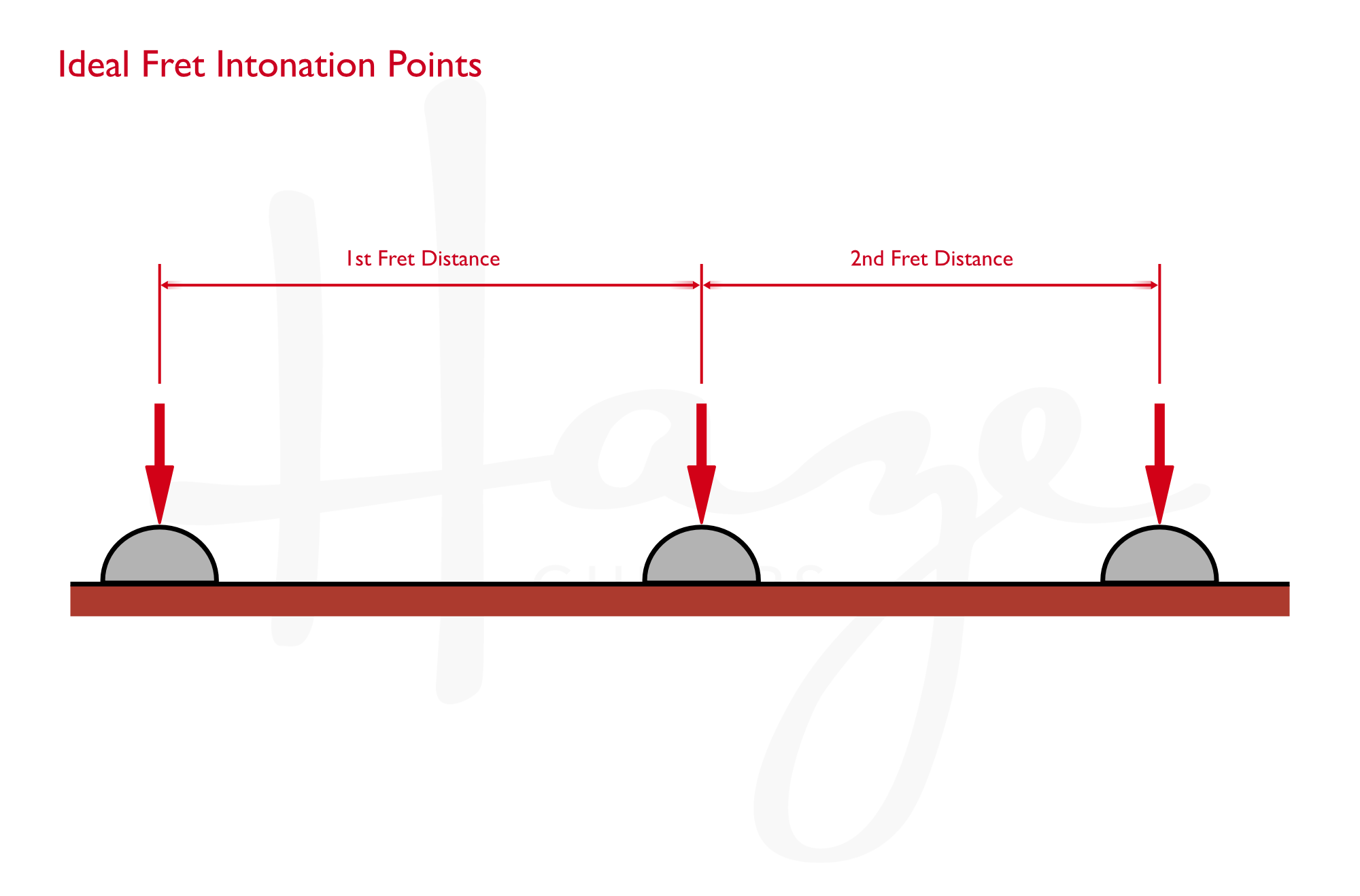 the impact of frets on intonation