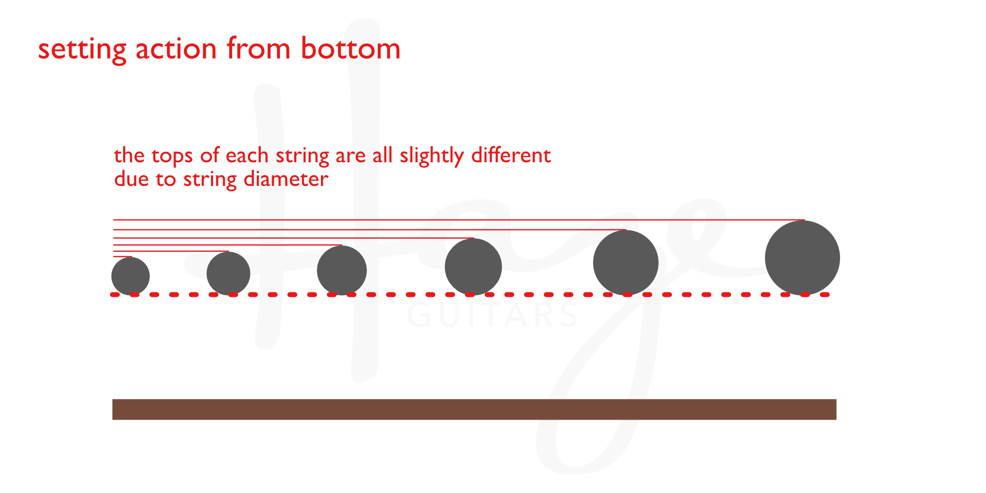 picture about String Action Gauge Printable named String radius versus the final or backside of strings Haze Guitars