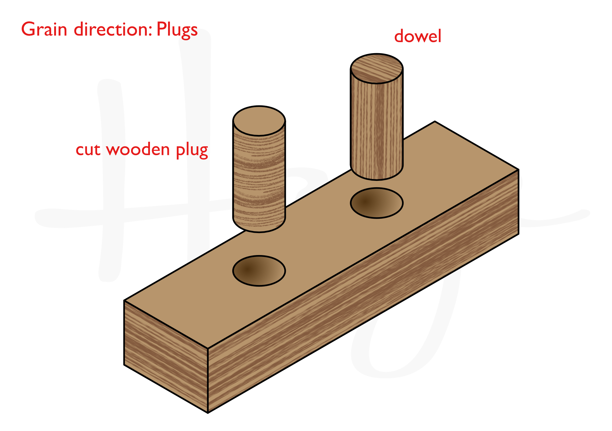 Dowels are an easy way to plug a hole but not always the preferred