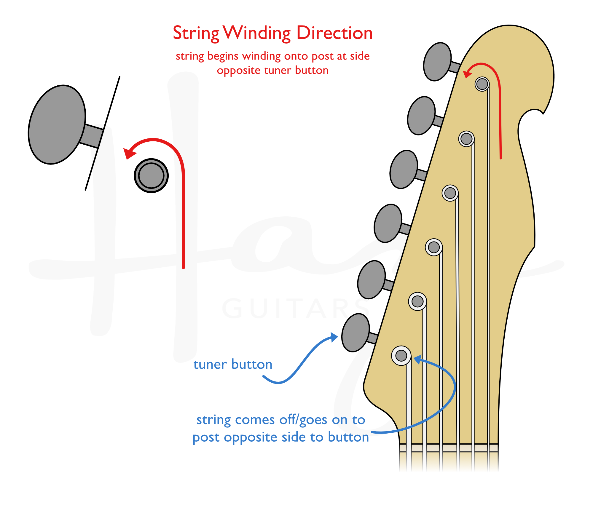 6-a-side headstock - tuner post string winding direction