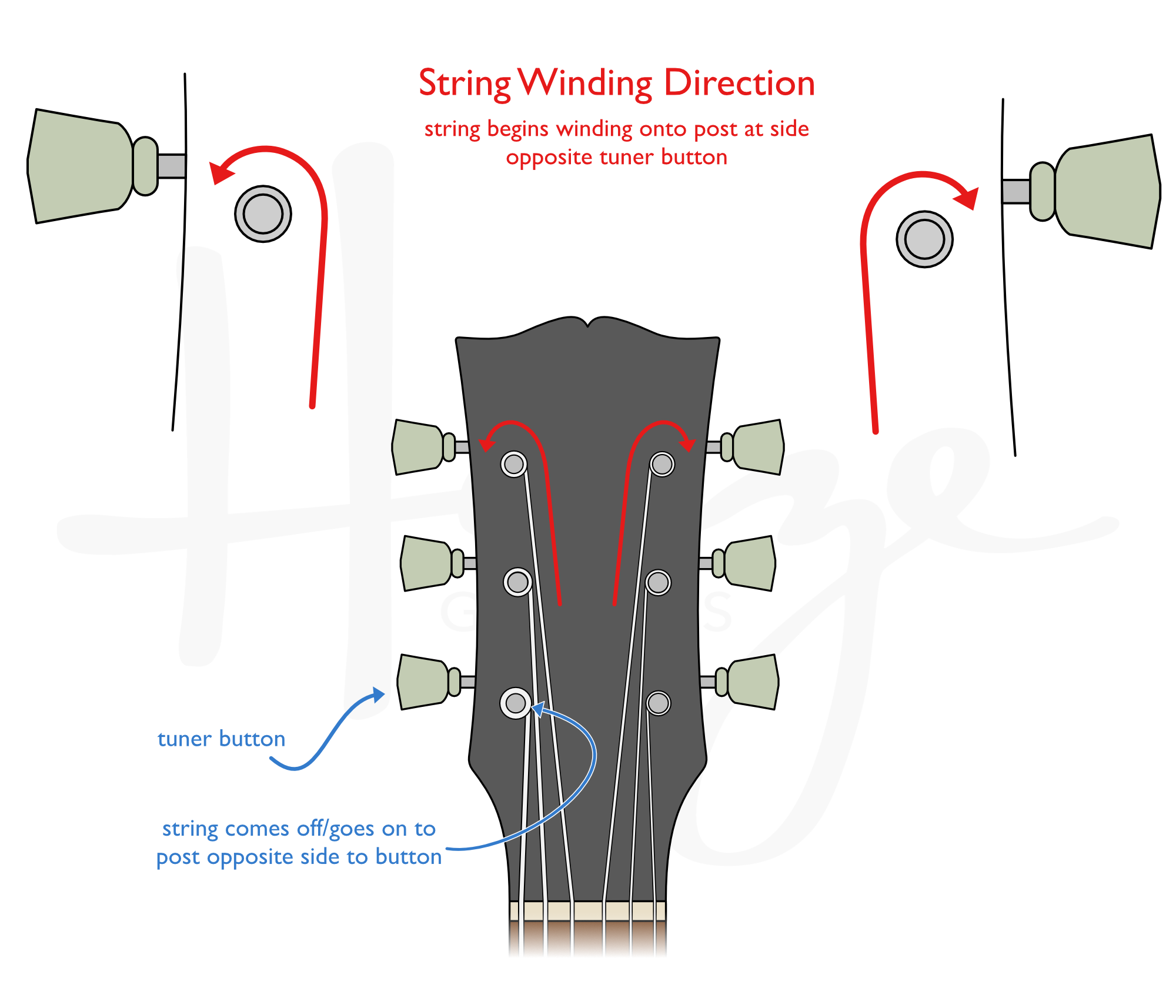 3-a-side headstock - tuner post string winding direction