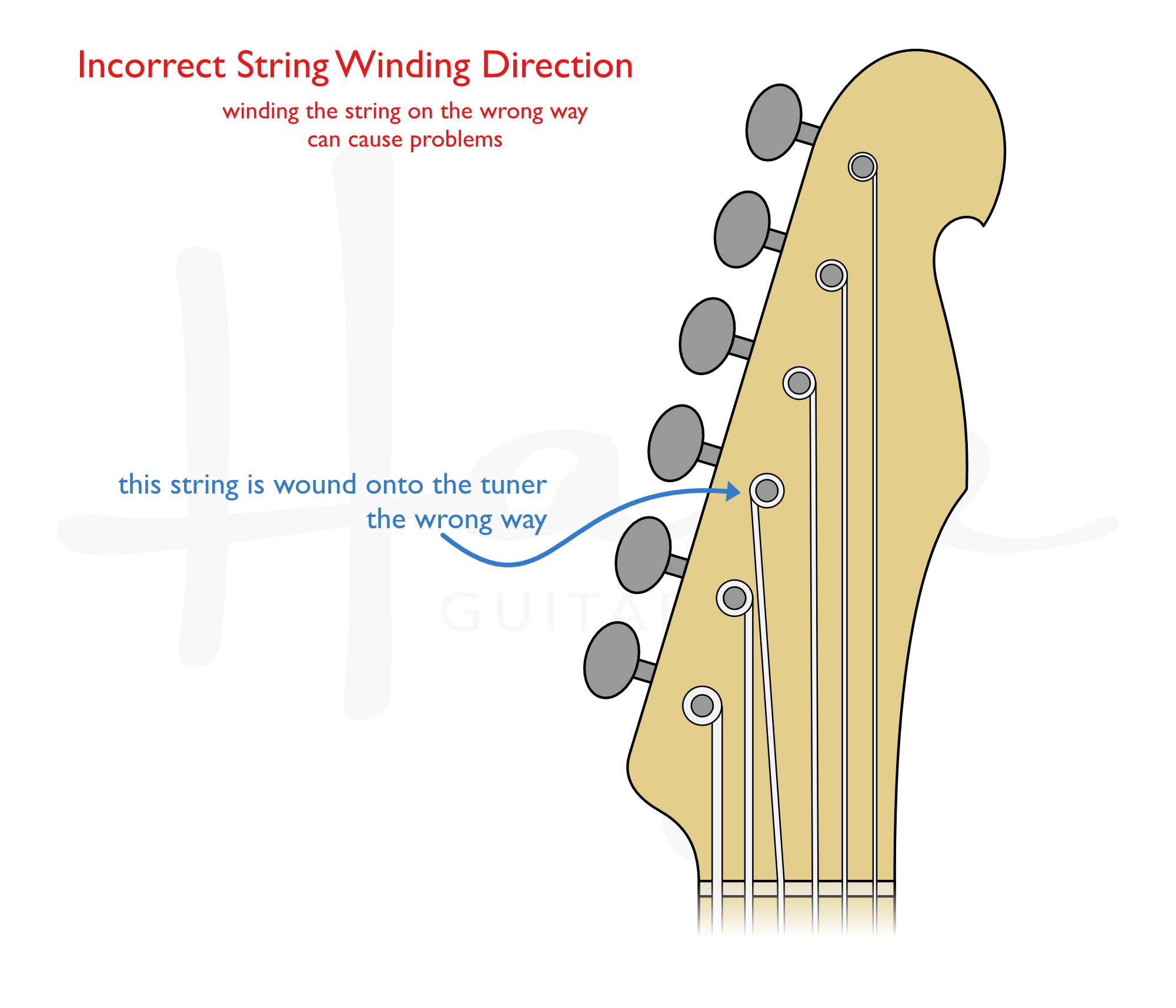Don't wind the string on the wrong way. It can cause hassle.