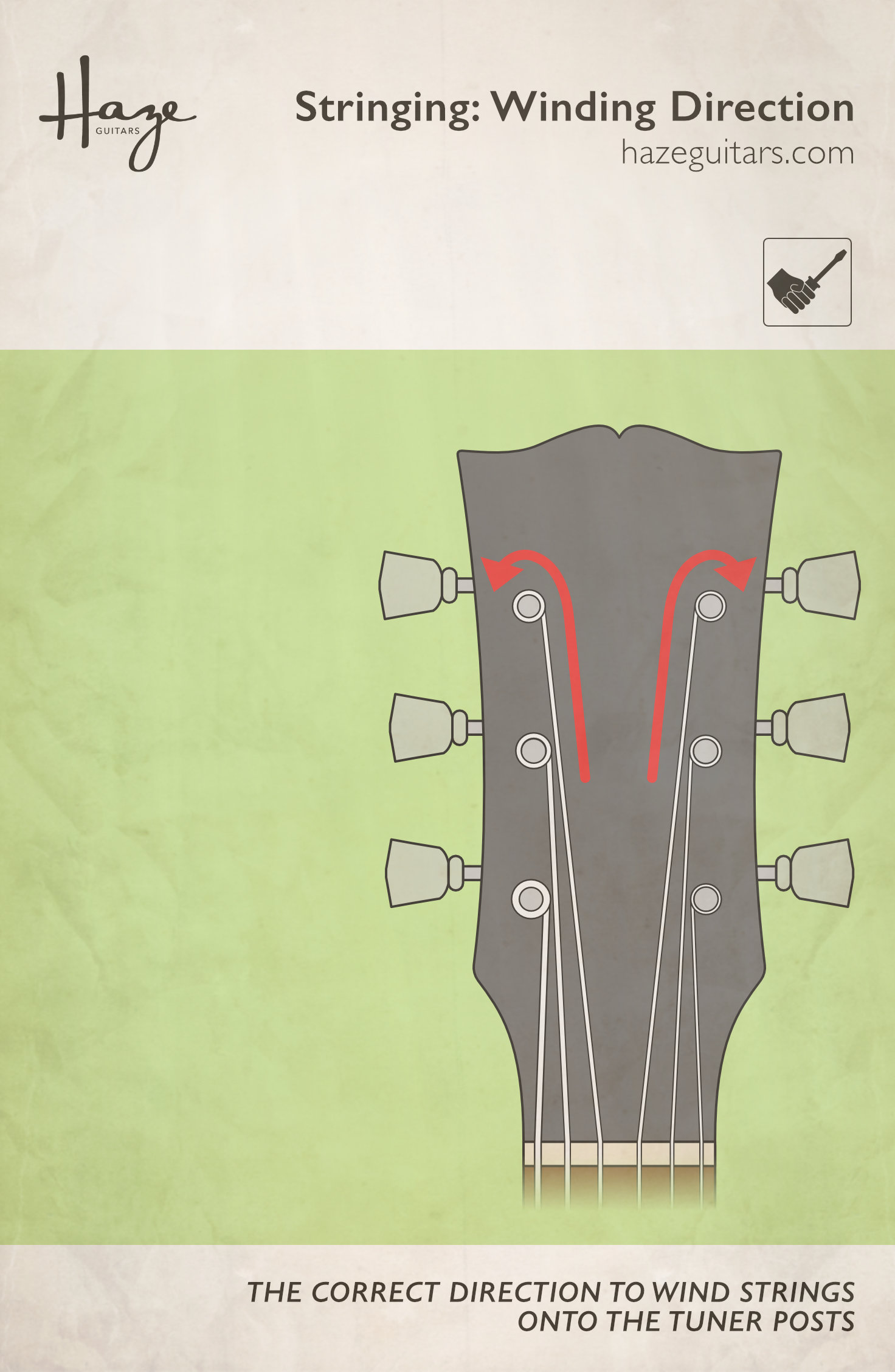 The correct direction to wind string onto a guitar tuner post