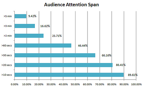 Percentage of average audience lost over the duration of a online video. Over 50% are lost by 60 seconds in.