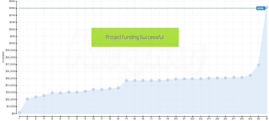 An extreme appearance of what some campaign progress graphs can look like. Data for Vamp U and provided by Kicktraq