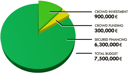 The proportion of where the money came from to make the Iron Sky budget
