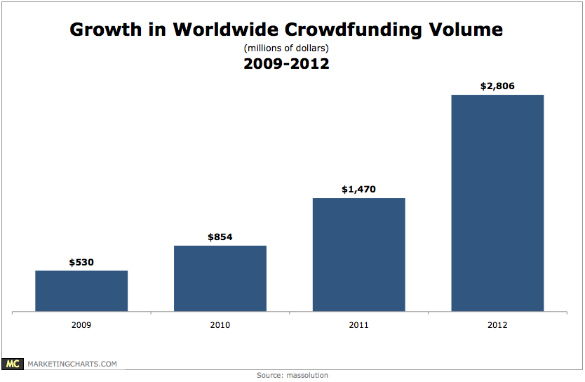 crowd funding growth.jpg