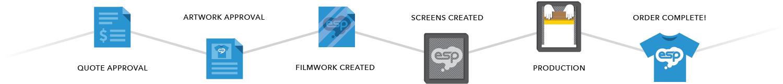 ESP Screen printing Process
