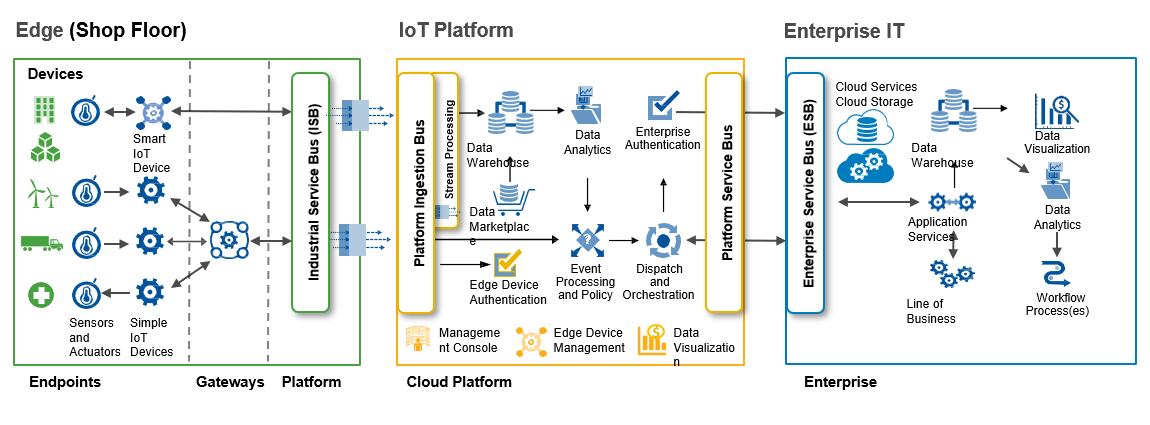 Enterprise IIoT Reference Model nach der Digitalisierung  (klick to enlarge)