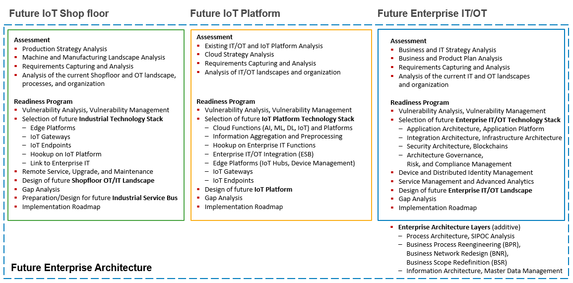 Enterprise IIoT Reference Model: Checklist  (klick to enlarge)
