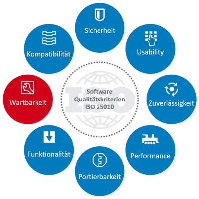 Softwarequalität ist messbar, Wartbarkeit ist die Schlüsseleigenschaft.