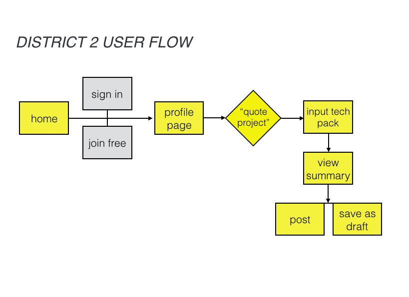 Distrct 2 User Flow