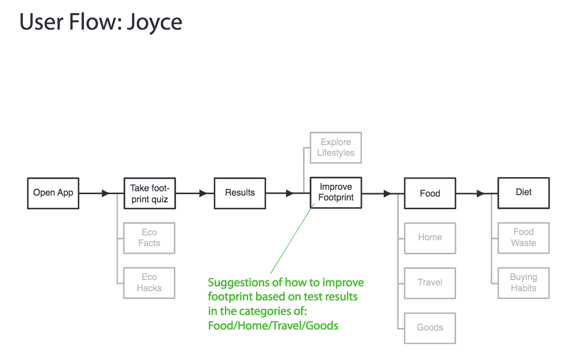 User Flow: Joyce 1