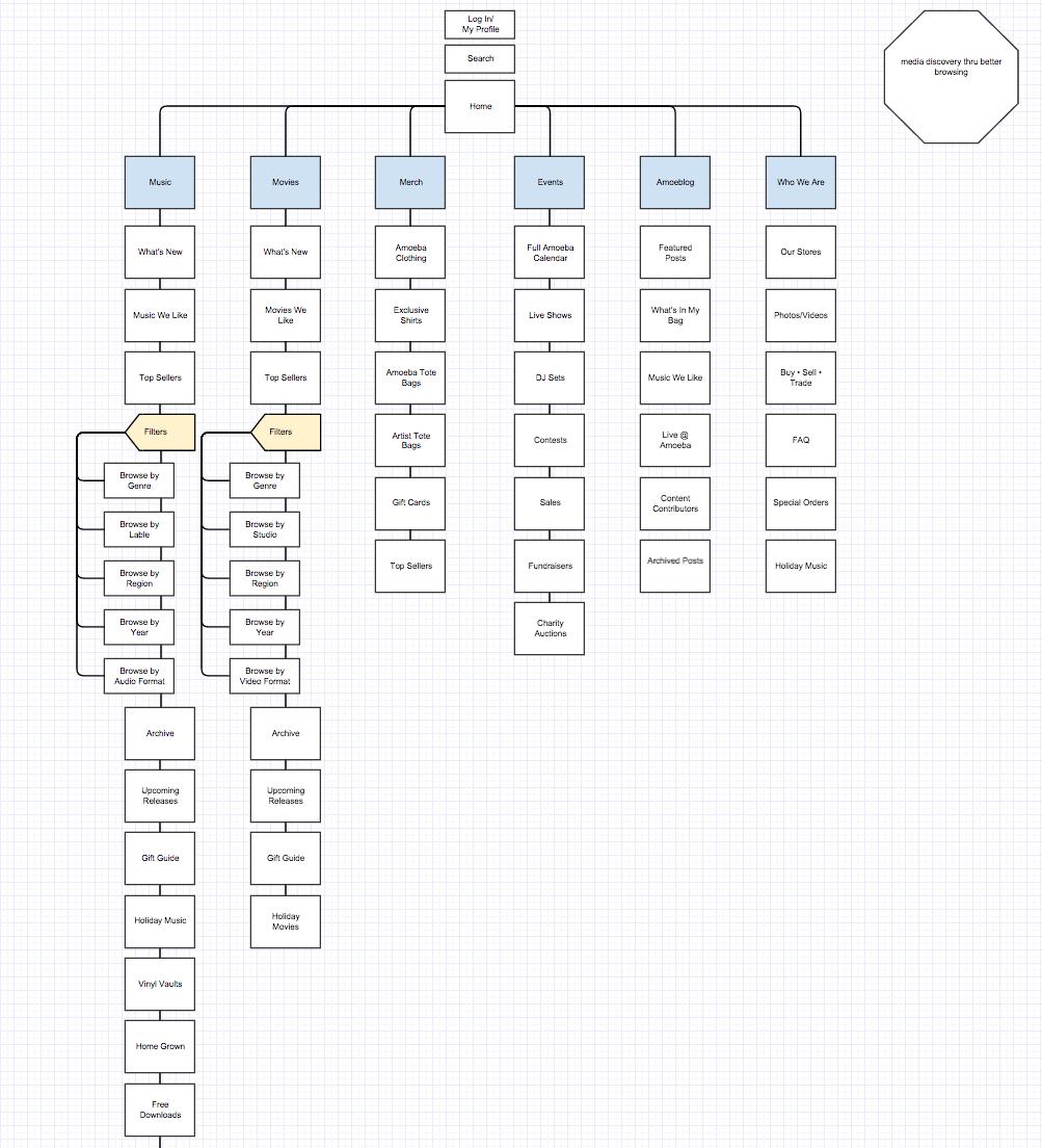 Amoeba Music Site Map