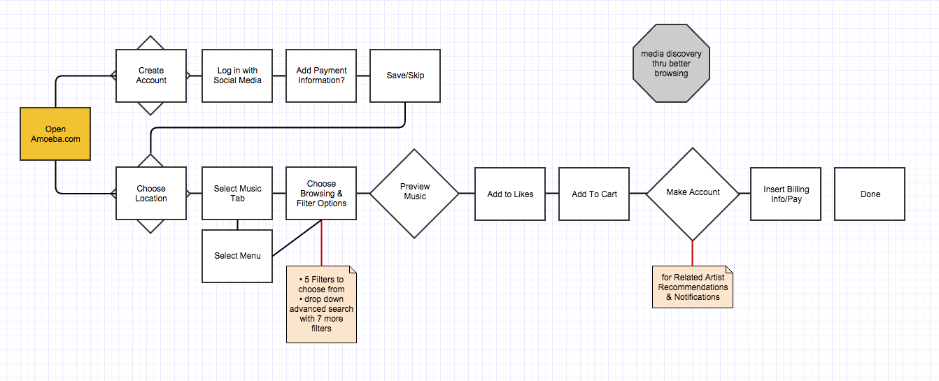 Amoeba Music User Flow for Checkout Process