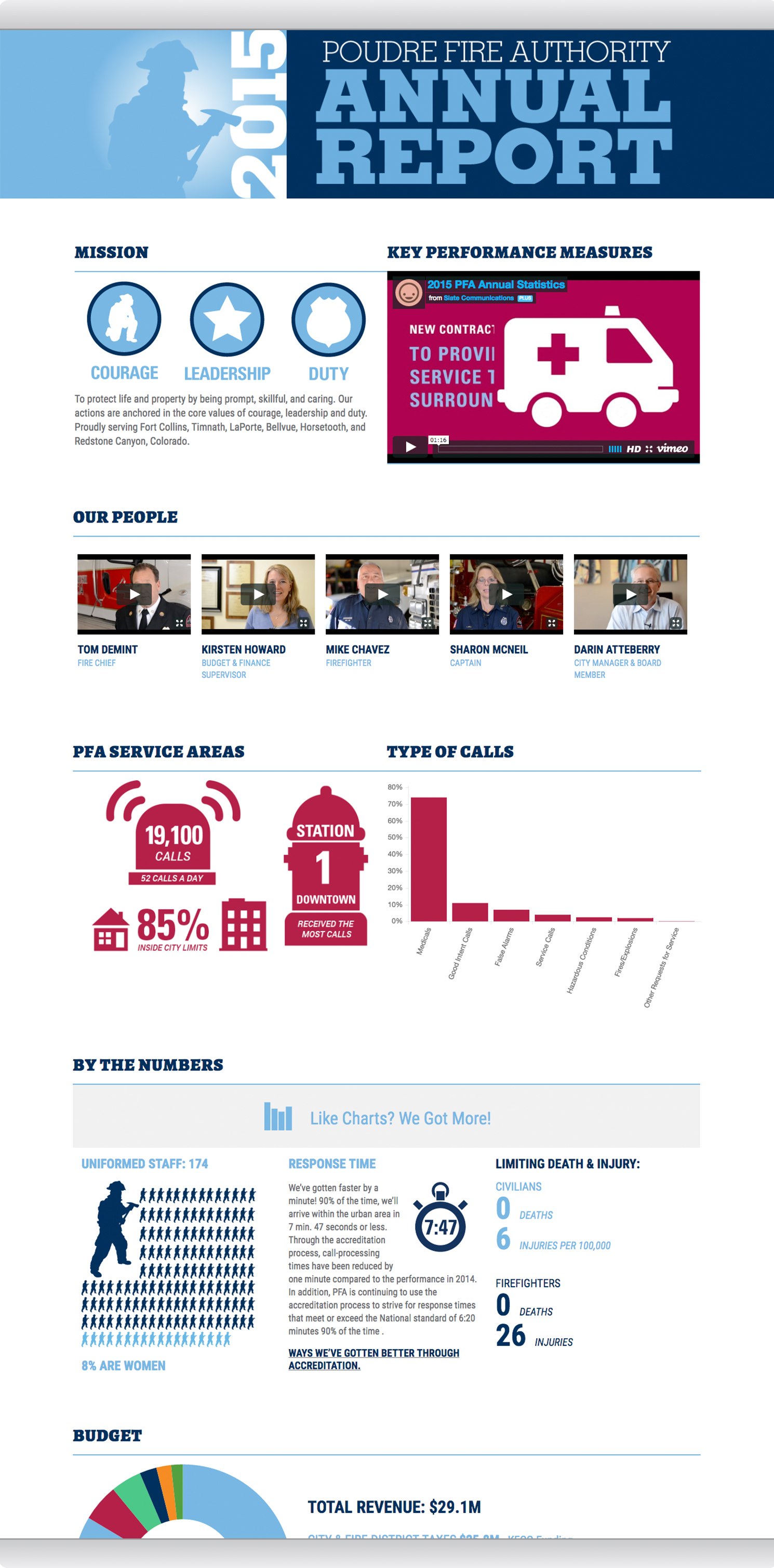 fire annual report infographics local government marketing