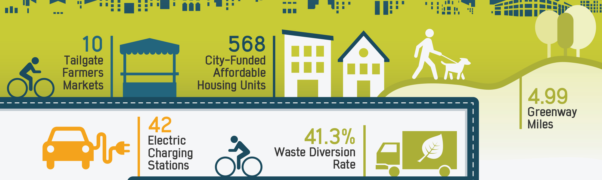 local government infographic on sustainability